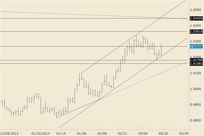 USD/CAD Follows Through on Elliott Channel Hold