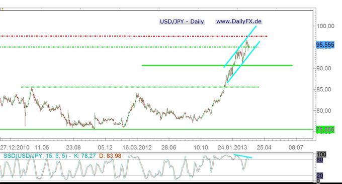Bernanke das Zünglein an der Waage für USD/JPY-Korrektur?