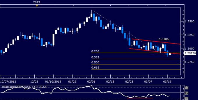 EUR/USD Technical Analysis 03.20.2013