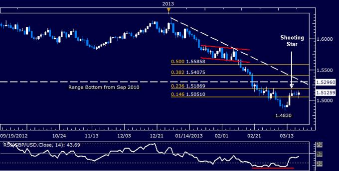GBP/USD Technical Analysis 03.20.2013