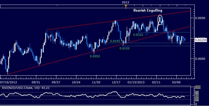NZD/USD Technical Analysis 03.20.2013