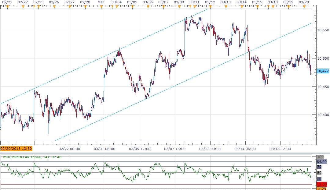 Forex US Dollar Index