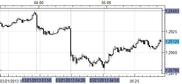 EUR/USD Slips Under $1.2900 after Big Misses on Euro-zone, German PMIs