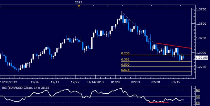 EUR/USD Technical Analysis 03.21.2013