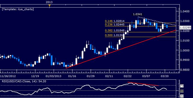 USD/CAD Technical Analysis 03.21.2013