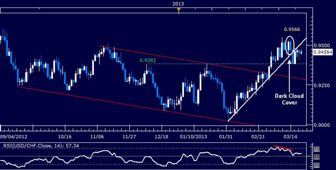 USD/CHF Technical Analysis 03.21.2013