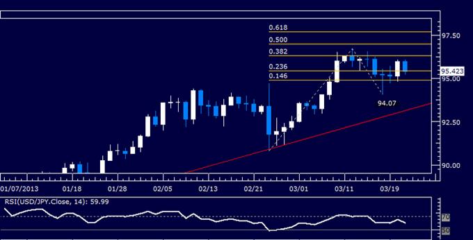 USD/JPY Technical Analysis 03.21.2013