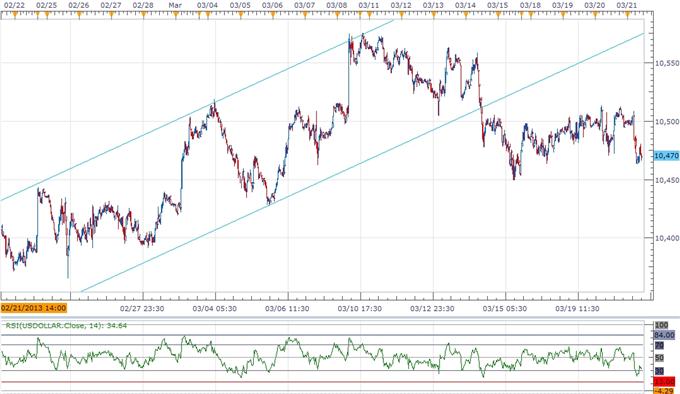 USDOLLAR Carving Short-Term Base Following Mixed FOMC Rhetoric