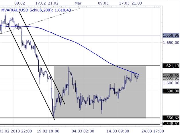 Gold_2103_body_Picture_2.png, Gold hält sich nach Zinsentscheid der FOMC über 1.600$