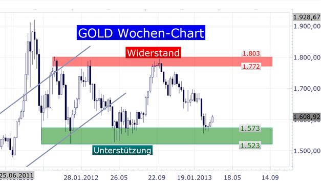 Gold_2103_body_Picture_3.png, Gold hält sich nach Zinsentscheid der FOMC über 1.600$