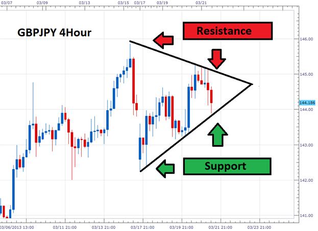 Lorsque les tendances Forex se terminent, trader les Triangles
