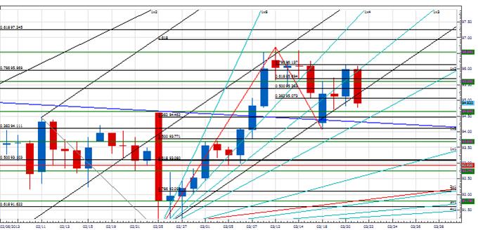 Analyse: Wende beim USD/JPY?