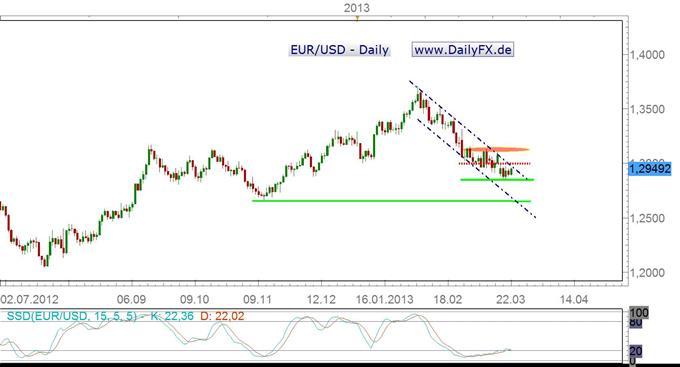 Ausblick für den Euro vor Ostern bearish