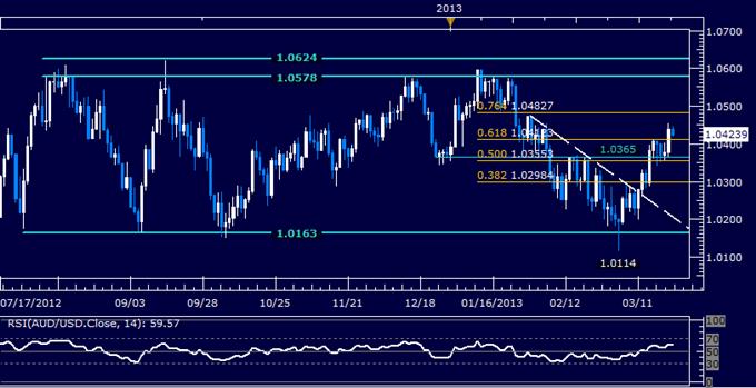 AUD/USD Technical Analysis 03.22.2013
