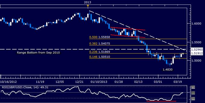 GBP/USD Short Trade Held Through Upswing
