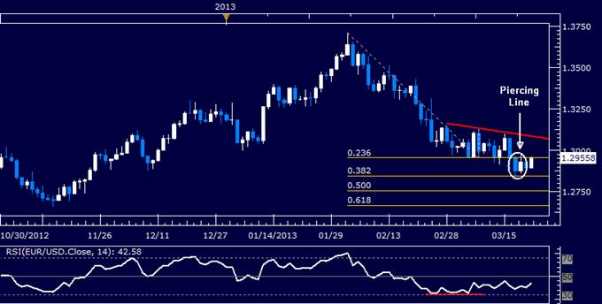 EUR/USD Technical Analysis 03.22.2013