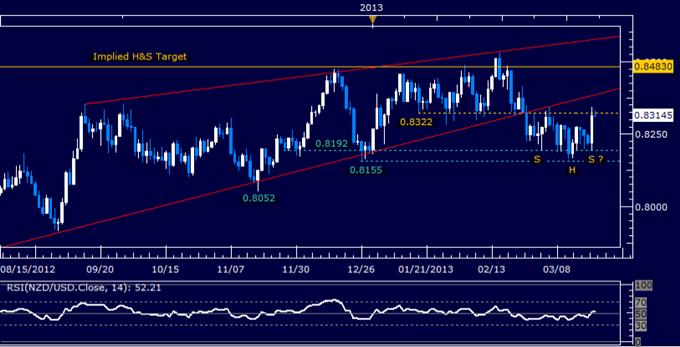 NZD/USD Technical Analysis 03.22.2013
