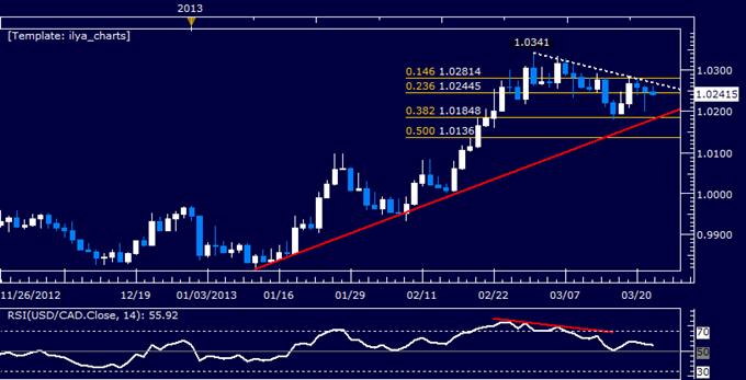 USD/CAD Technical Analysis 03.22.2013