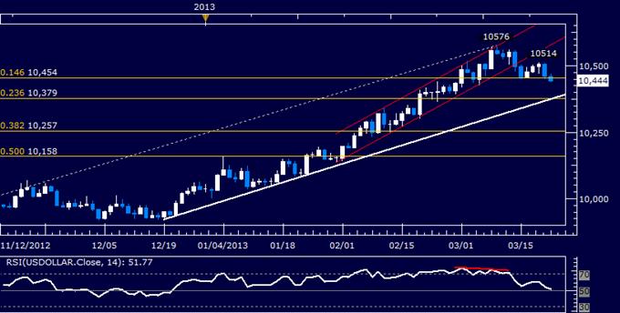 US Dollar Technical Analysis 03.22.2013