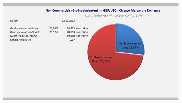 GBPUSD_2_bullishe_Woche_in_Folge___1523_im_Fokus_body_Picture_3.png, GBP/USD: 2. bullishe Woche in Folge -  1,523 im Fokus