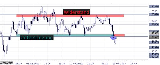 GBP/USD: 2. bullishe Woche in Folge -  1,523 im Fokus