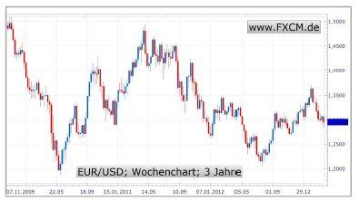 Gefahren_fuer_die_Eurozone_aber_beherrschbar_body_EURUSD.jpg, Zyperns Zeit läuft ab - Gefahren für die Eurozone aber beherrschbar
