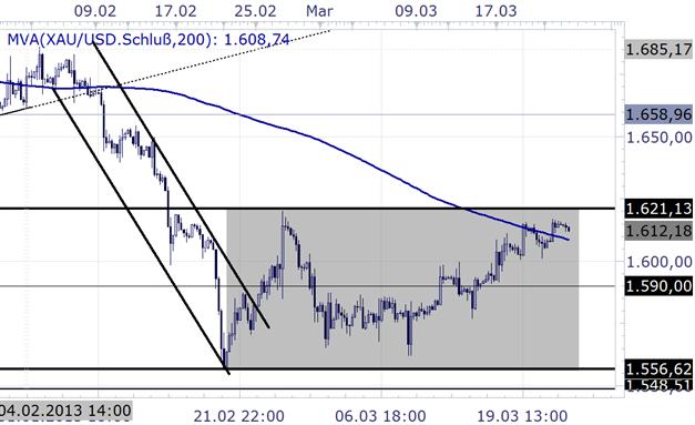 Gold_klettert_hoeher_-_Blick_auf_den_Donchian_Channel_body_Picture_2.png, Gold klettert höher - Blick auf den Donchian Channel