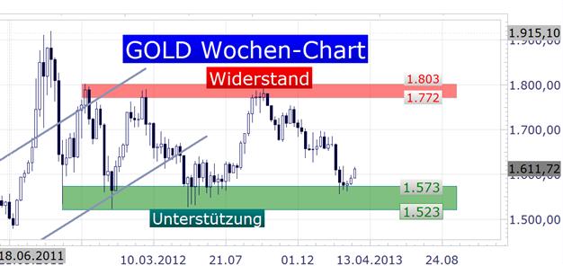 Gold_klettert_hoeher_-_Blick_auf_den_Donchian_Channel_body_Picture_3.png, Gold klettert höher - Blick auf den Donchian Channel