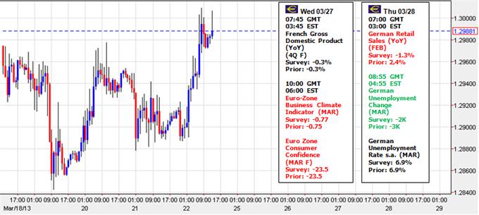Pourquoi l'euro ne s'effondre-t-il pas du fait des craintes liées à Chypre ?