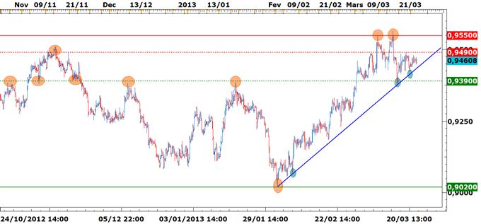 USD/CHF: Dans l'attente d'un nouveau décalage haussier