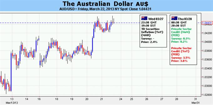 Le dollar australien est vulnérable à l'aversion au risque liée à Chypre