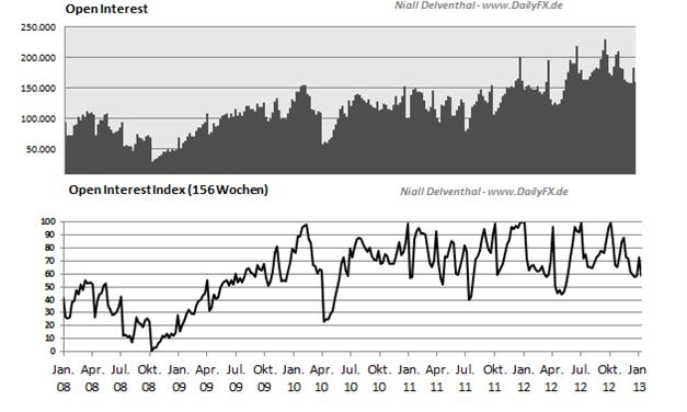 AUDUSD_25.03.__body_Picture_2.png, AUD/USD - Großspekulanten greifen kräftig nach Long-Positionen
