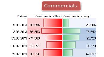 AUDUSD_25.03.__body_Picture_6.png, AUD/USD - Großspekulanten greifen kräftig nach Long-Positionen