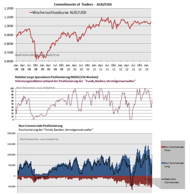 AUDUSD_25.03.__body_Picture_7.png, AUD/USD - Großspekulanten greifen kräftig nach Long-Positionen