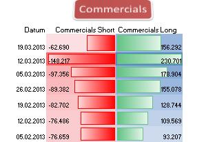 Britisches_Pfund_COT_2503_body_Picture_6.png, Britisches Pfund: Großspekulanten  halten 100.528 Short- Kontrakte und nur   39.049 Long-Kontrakte, sind damit zu 72,02% Short im GBP/USD