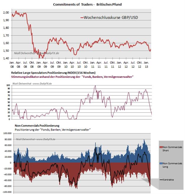Britisches_Pfund_COT_2503_body_Picture_7.png, Britisches Pfund: Großspekulanten  halten 100.528 Short- Kontrakte und nur   39.049 Long-Kontrakte, sind damit zu 72,02% Short im GBP/USD