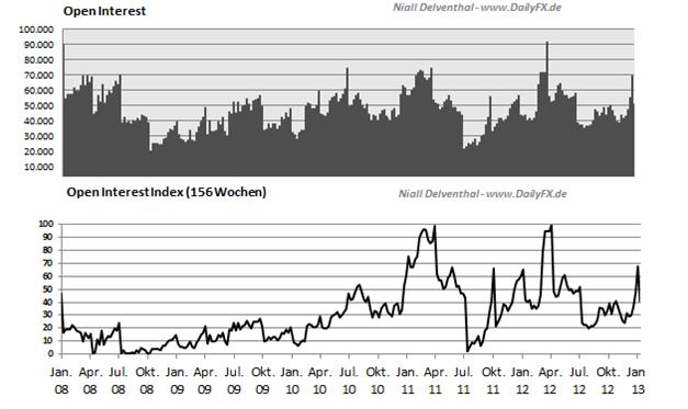 COT_CHFUSD_25.03.__body_Picture_2.png, CHF/USD - seit 5 Wochen sind die großen Spekulanten mehrheitlich Short