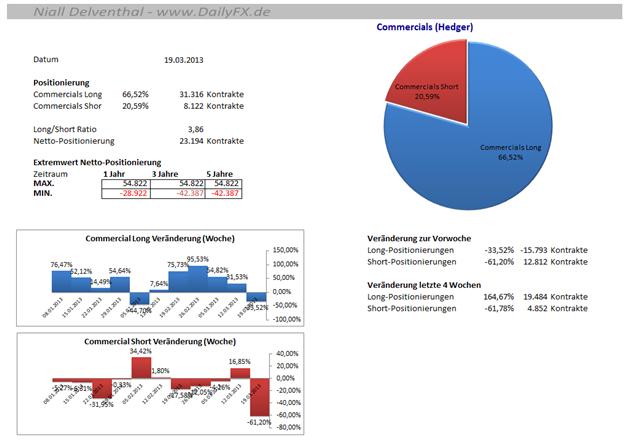 COT_CHFUSD_25.03.__body_Picture_5.png, CHF/USD - seit 5 Wochen sind die großen Spekulanten mehrheitlich Short