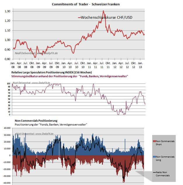 COT_CHFUSD_25.03.__body_Picture_6.png, CHF/USD - seit 5 Wochen sind die großen Spekulanten mehrheitlich Short