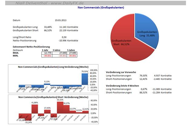 COT_CHFUSD_25.03.__body_Picture_7.png, CHF/USD - seit 5 Wochen sind die großen Spekulanten mehrheitlich Short
