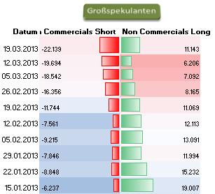 COT_CHFUSD_25.03.__body_Picture_8.png, CHF/USD - seit 5 Wochen sind die großen Spekulanten mehrheitlich Short