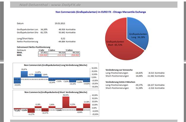 EURUSD_2503_body_Picture_10.png, EUR/USD: 65,72%  der offenen Kontrakte  der Großspekulanten sind Short-Positionen