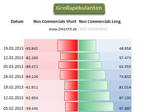 EURUSD_2503_body_Picture_11.png, EUR/USD: 65,72%  der offenen Kontrakte  der Großspekulanten sind Short-Positionen