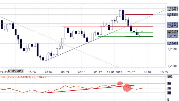 EURUSD_2503_body_Picture_12.png, EUR/USD: 65,72%  der offenen Kontrakte  der Großspekulanten sind Short-Positionen
