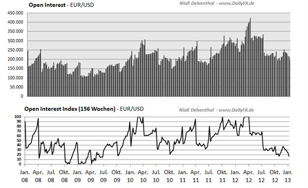 EURUSD_2503_body_Picture_2.png, EUR/USD: 65,72%  der offenen Kontrakte  der Großspekulanten sind Short-Positionen