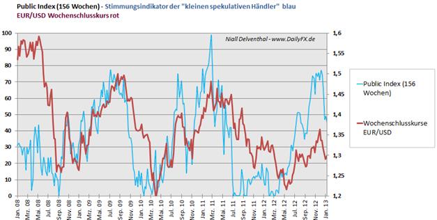 EURUSD_2503_body_Picture_3.png, EUR/USD: 65,72%  der offenen Kontrakte  der Großspekulanten sind Short-Positionen
