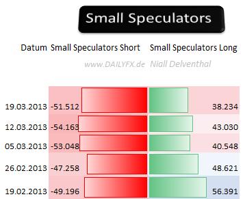 EURUSD_2503_body_Picture_5.png, EUR/USD: 65,72%  der offenen Kontrakte  der Großspekulanten sind Short-Positionen