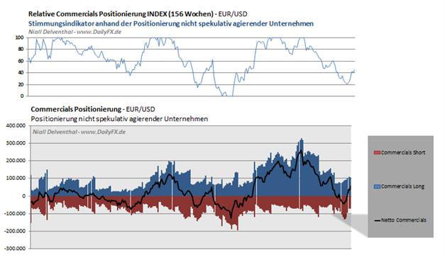 EURUSD_2503_body_Picture_6.png, EUR/USD: 65,72%  der offenen Kontrakte  der Großspekulanten sind Short-Positionen