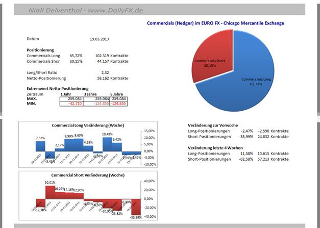 EURUSD_2503_body_Picture_7.png, EUR/USD: 65,72%  der offenen Kontrakte  der Großspekulanten sind Short-Positionen