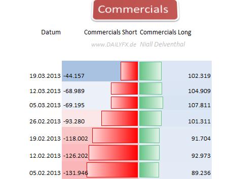 EURUSD_2503_body_Picture_8.png, EUR/USD: 65,72%  der offenen Kontrakte  der Großspekulanten sind Short-Positionen